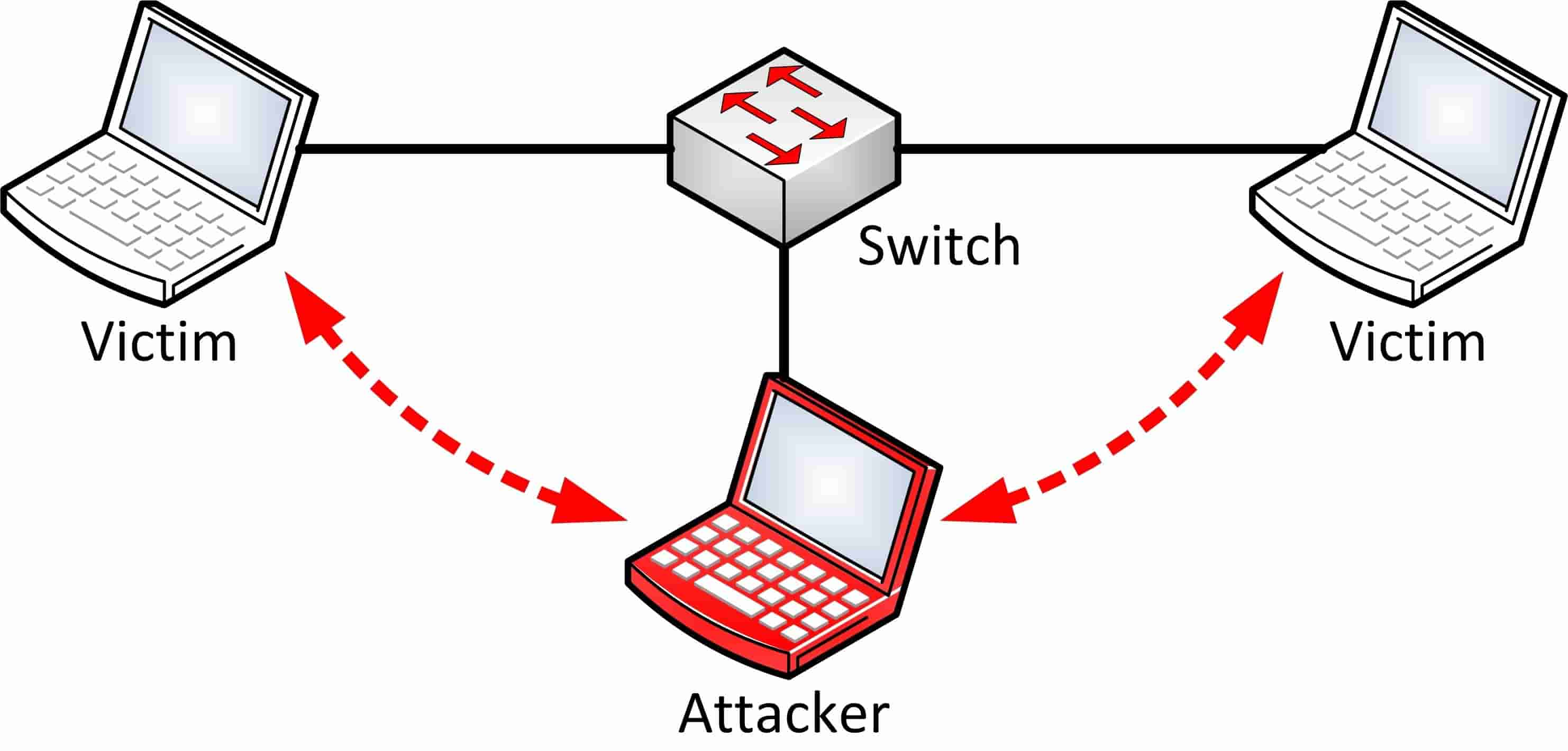 middle-attack
